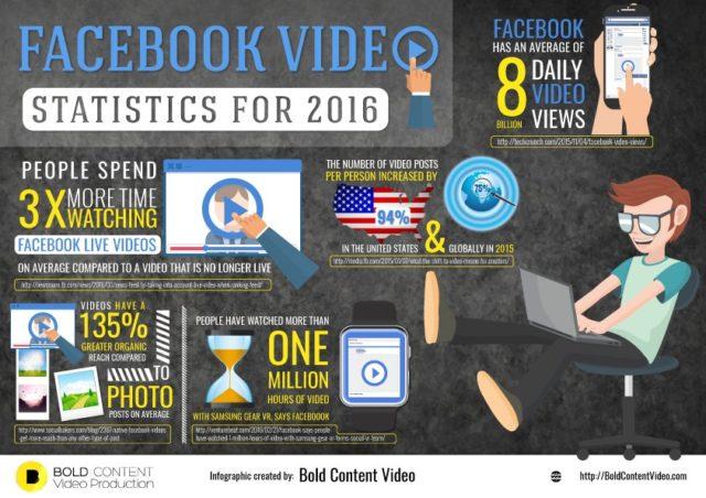 Statistical data on Facebook LIVE