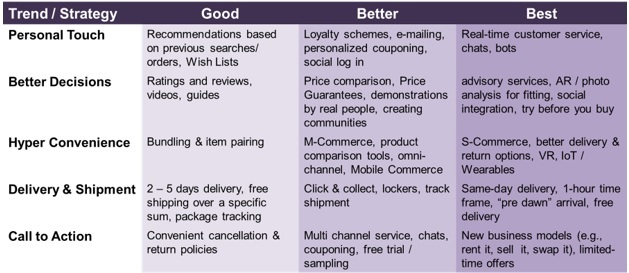 e-commerce-2016-trends-innovations
