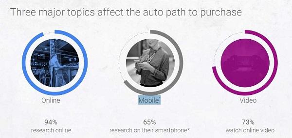 Three major topics affect the auto path purchase