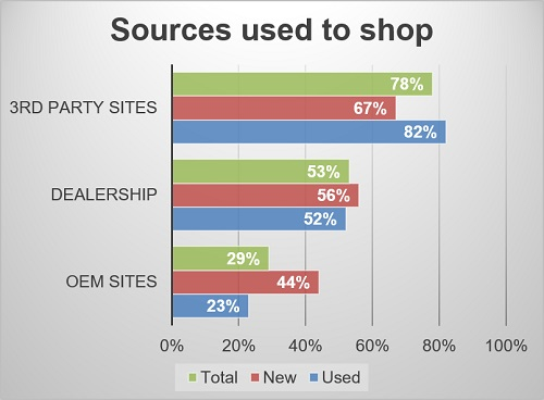 Sources used to shop cars