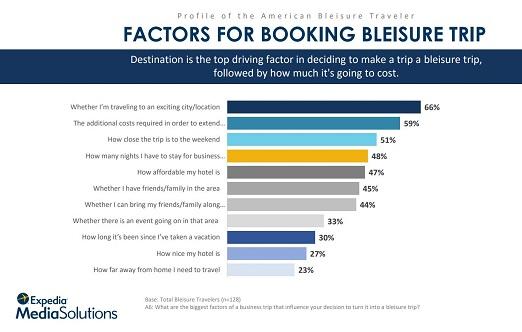 Factors for Booking Bleisure Trip