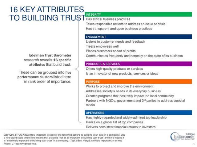 16 Attributes to building trust