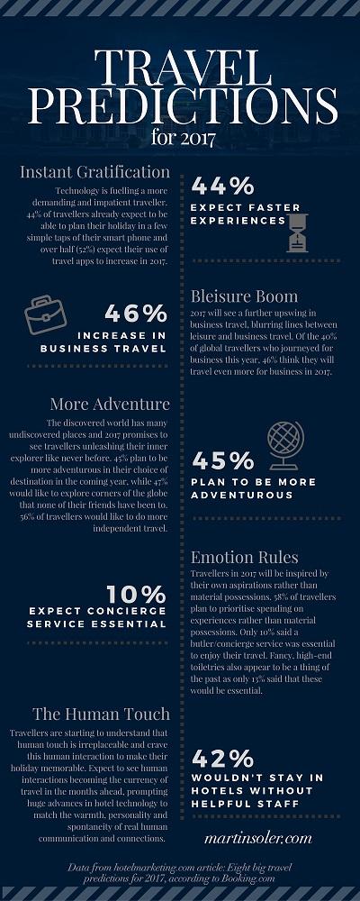Martin Soler infographic