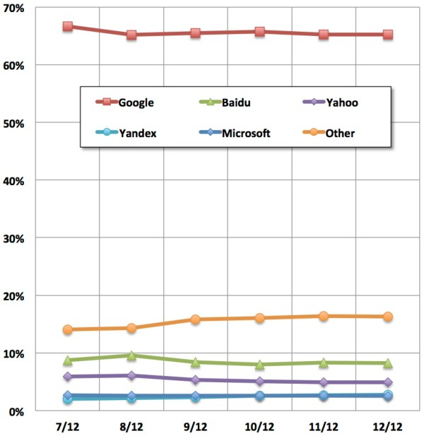 Most popular search engines