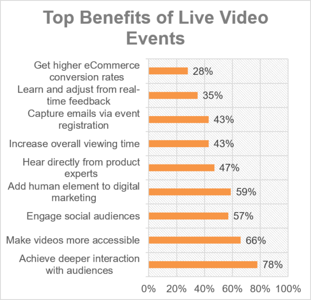 Top Benefits of Live Video Events