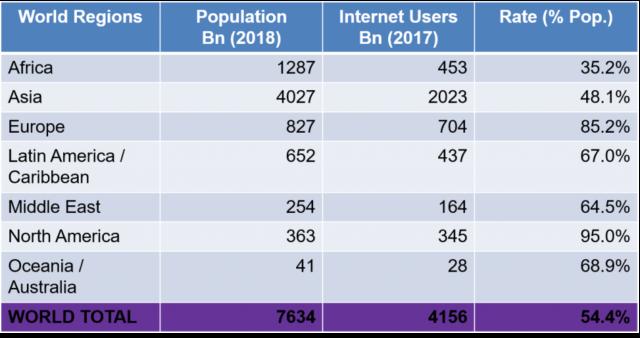 Worlds internet statistics