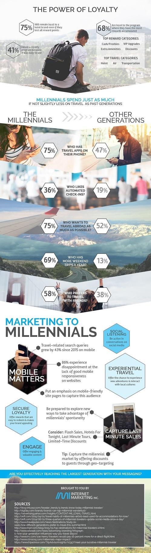 Millennial Travel Trends - Part 2