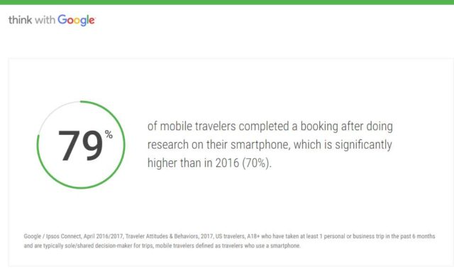Google - 79% of mobile travelers completed a booking after doing research on their smartphone