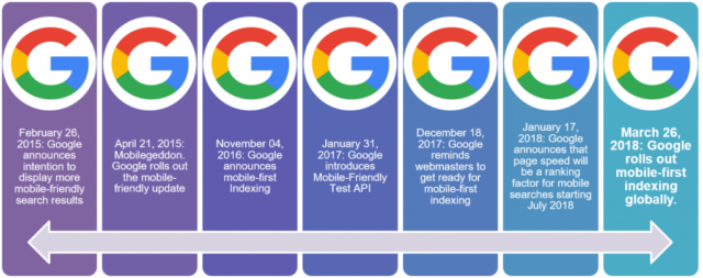 Mobilegheddon - mobile-first site