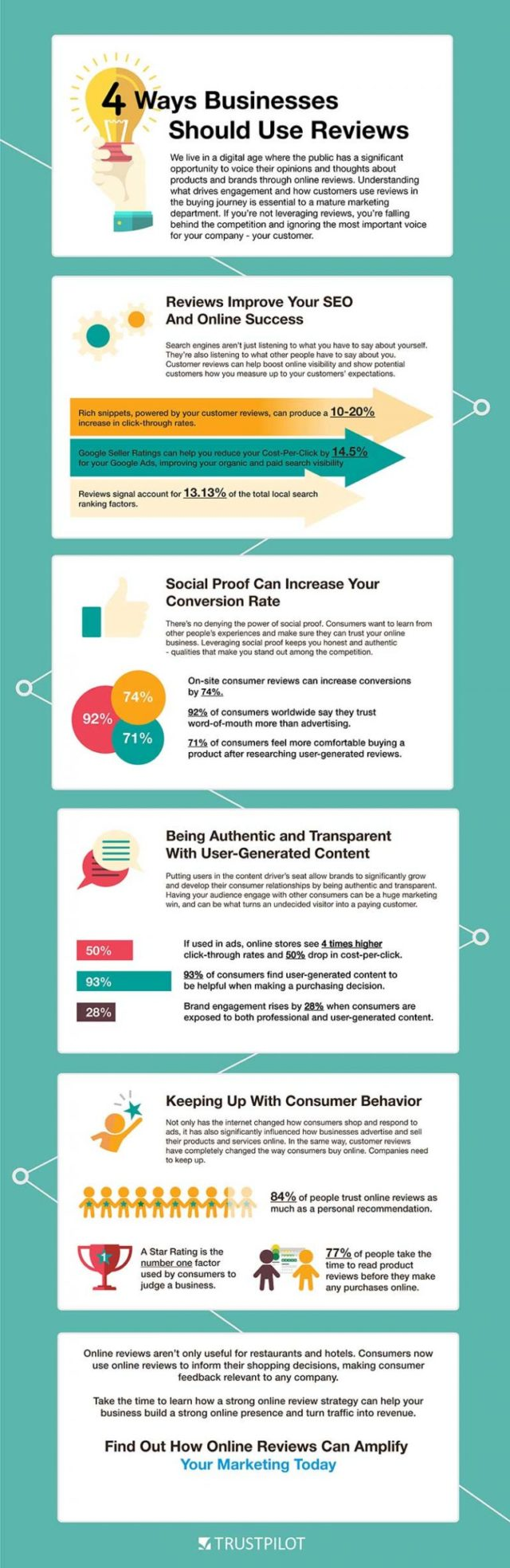 Four ways businesses should use reviews infographic by TRUSTPILOT