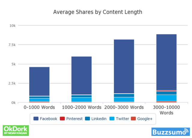 Avarage shares by content length