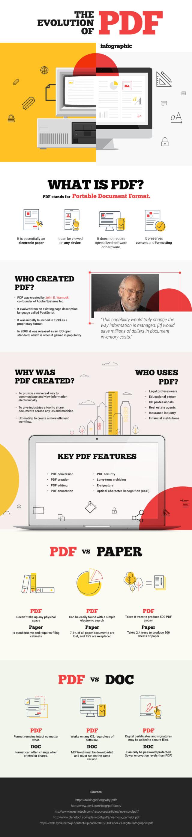 Evolution-of-PDF-infographics