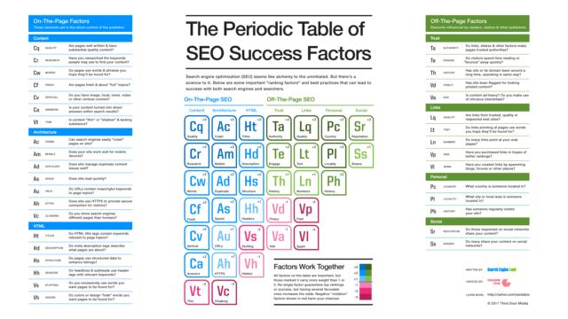 Periodic Table SEO Success Factors