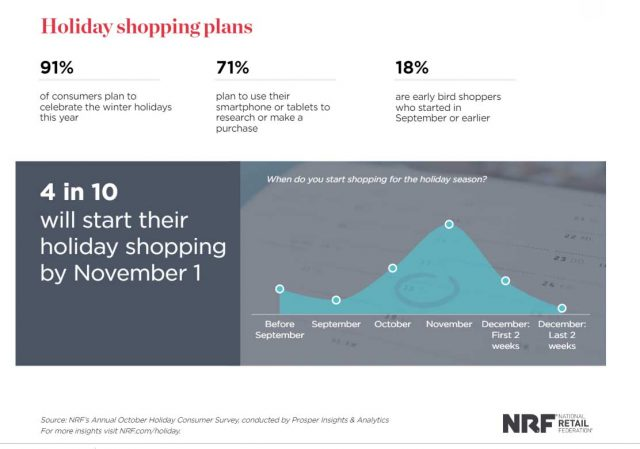 NRF holiday shopping