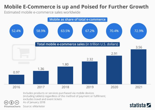 Mobile E-commerce is up and Poise for Further Growth